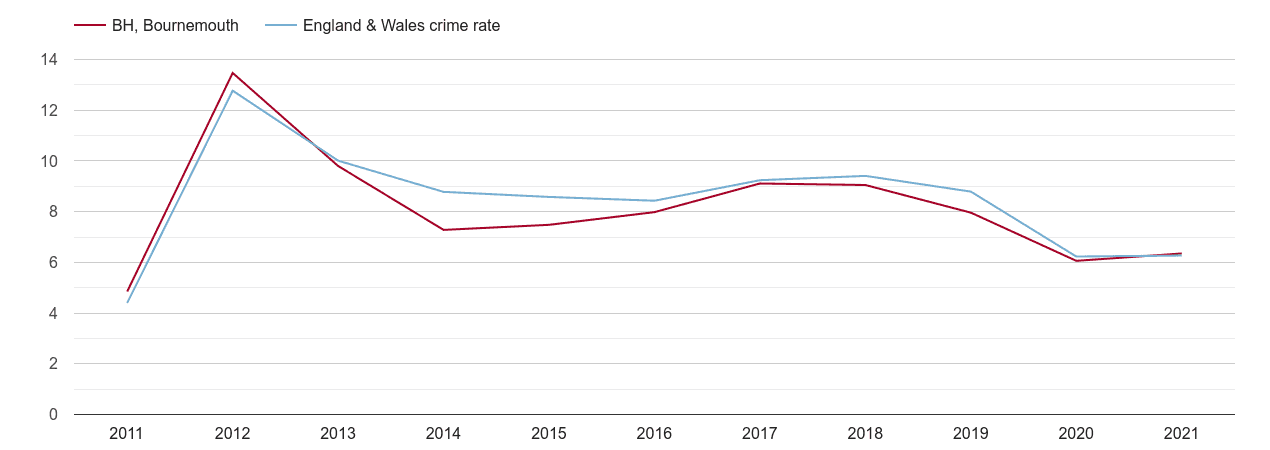 Bournemouth other theft crime rate