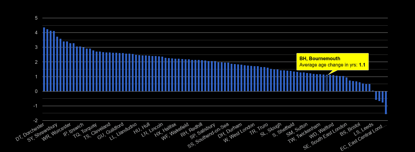 Bournemouth population average age change rank by year