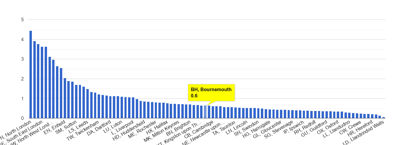 Bournemouth robbery crime rate rank