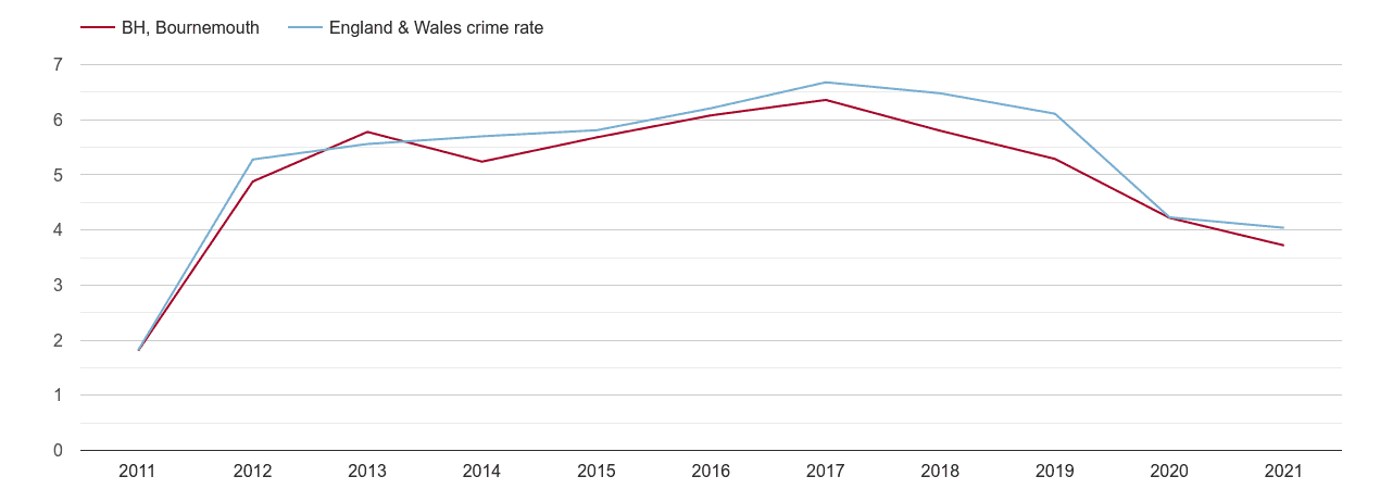 Bournemouth shoplifting crime rate