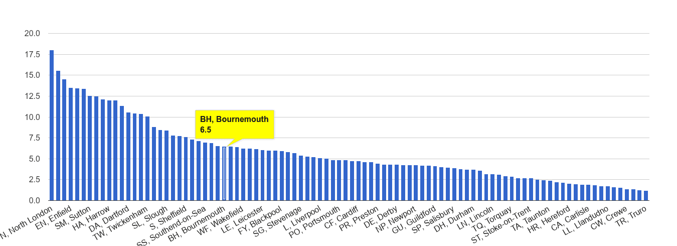 Bournemouth vehicle crime rate rank