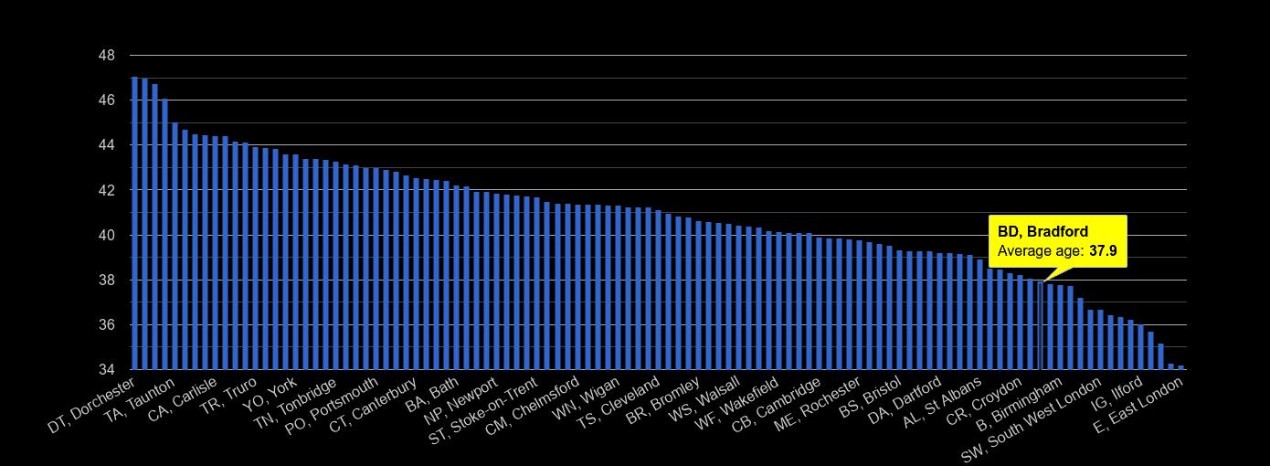 Bradford average age rank by year