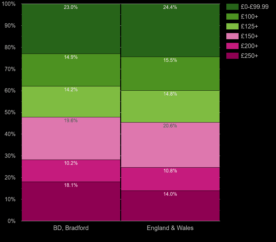 Bradford flats by heating cost per room