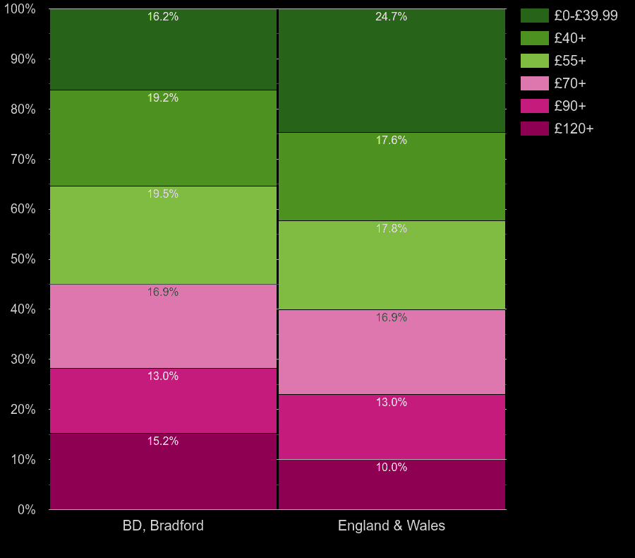 Bradford flats by heating cost per square meters