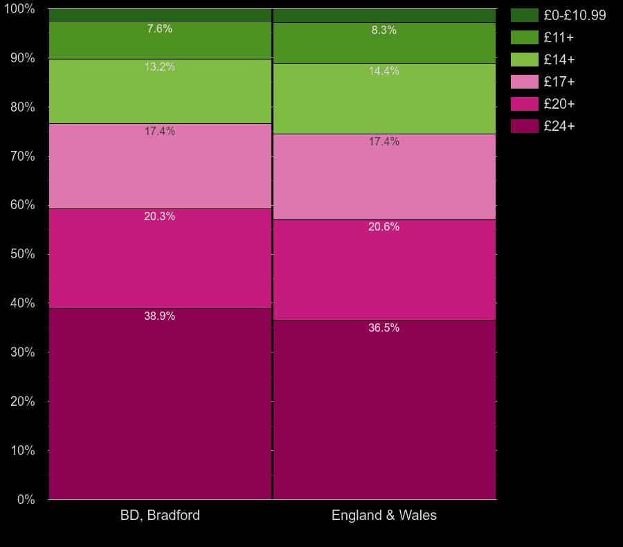 Bradford flats by lighting cost per room