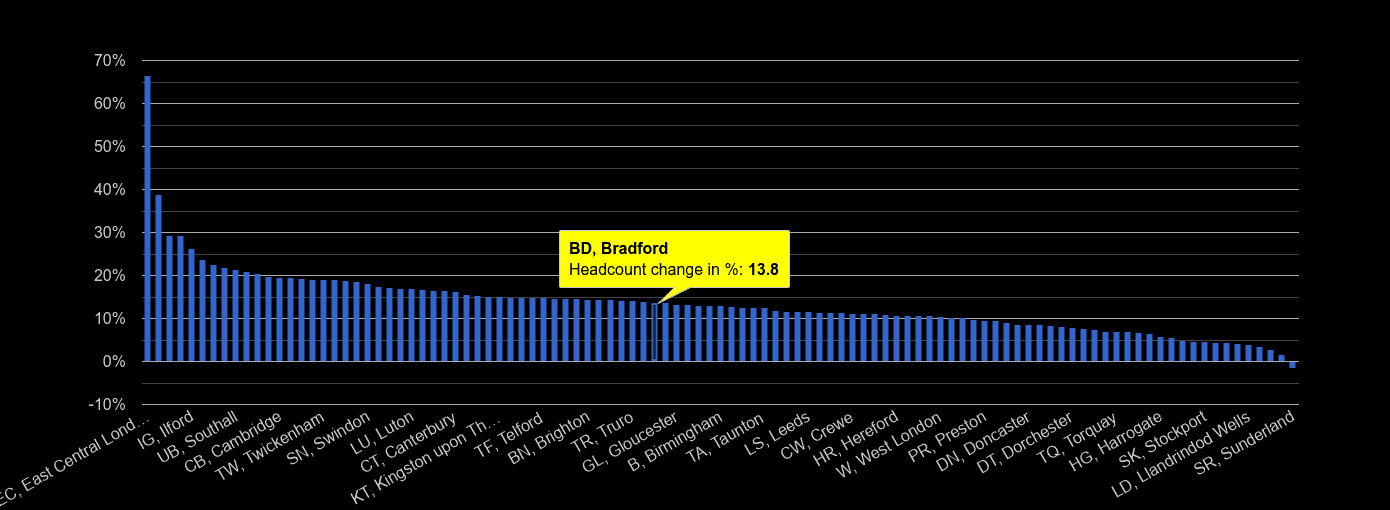 Bradford headcount change rank by year