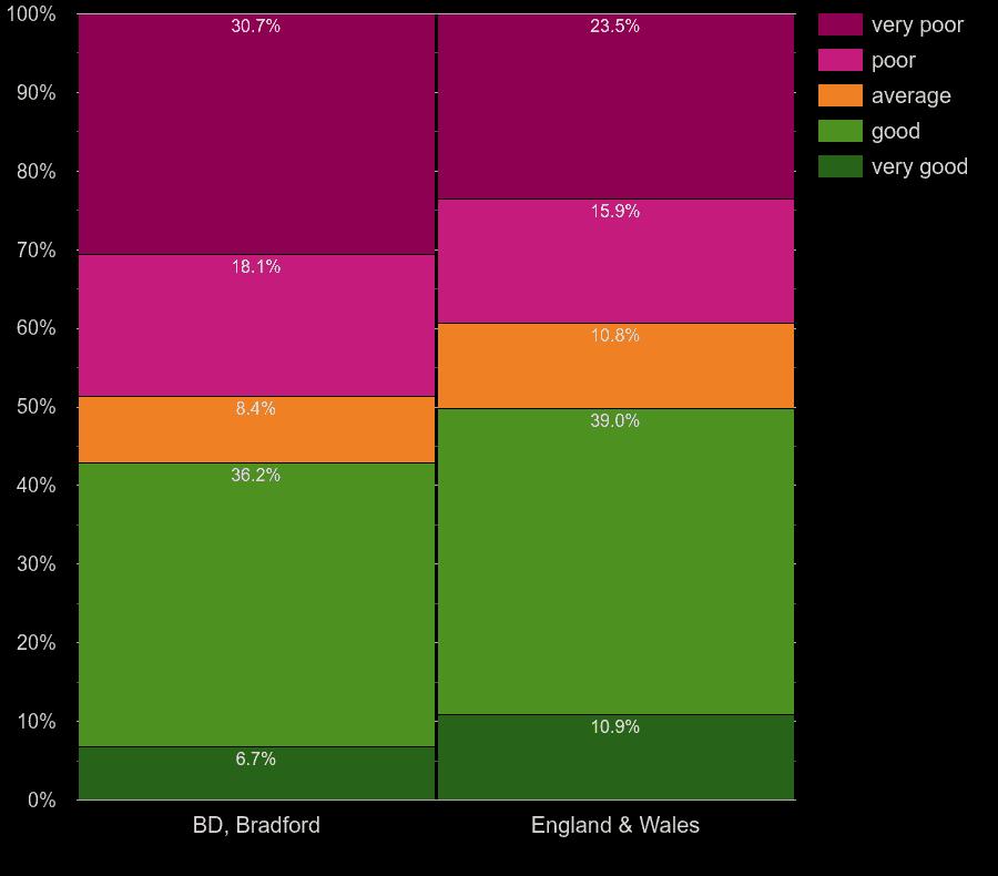 Bradford homes by walls energy efficiency