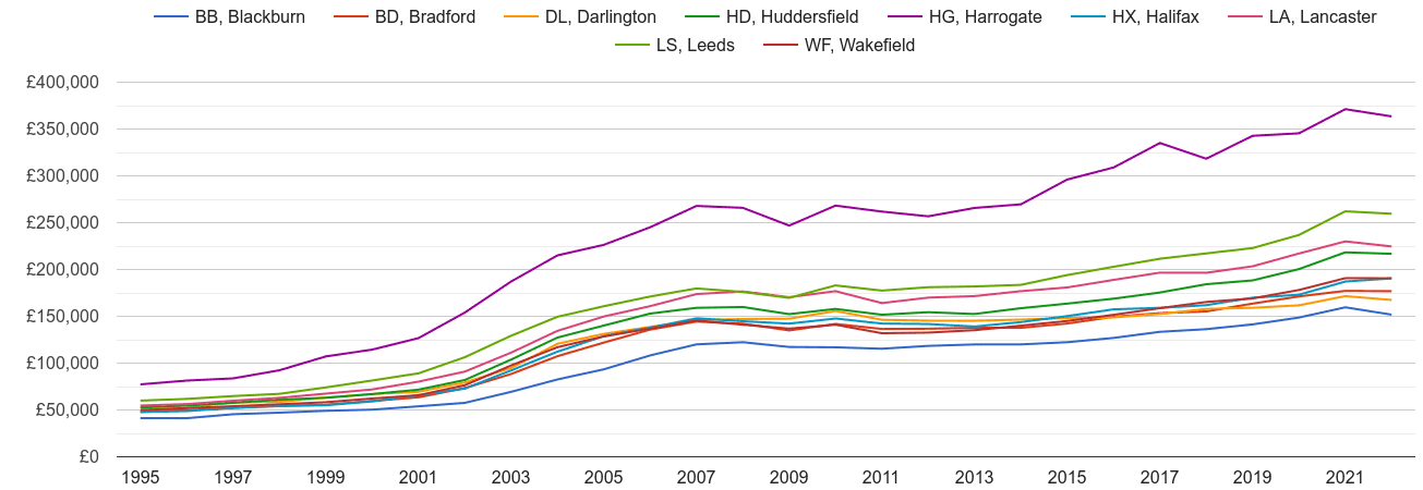 Bradford house prices and nearby areas