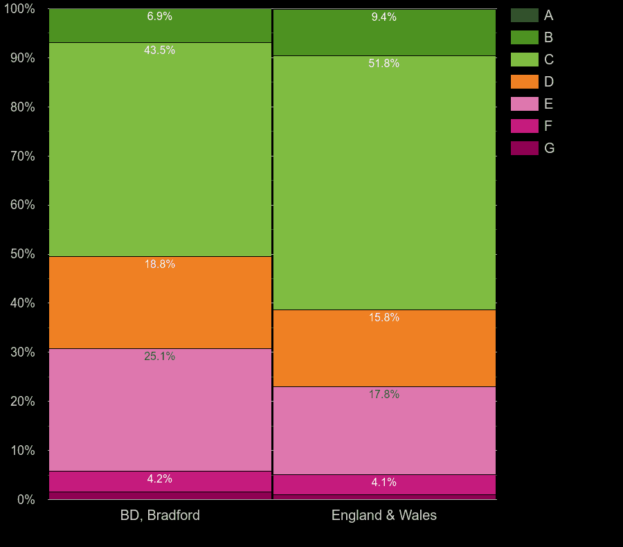 Bradford houses by energy rating