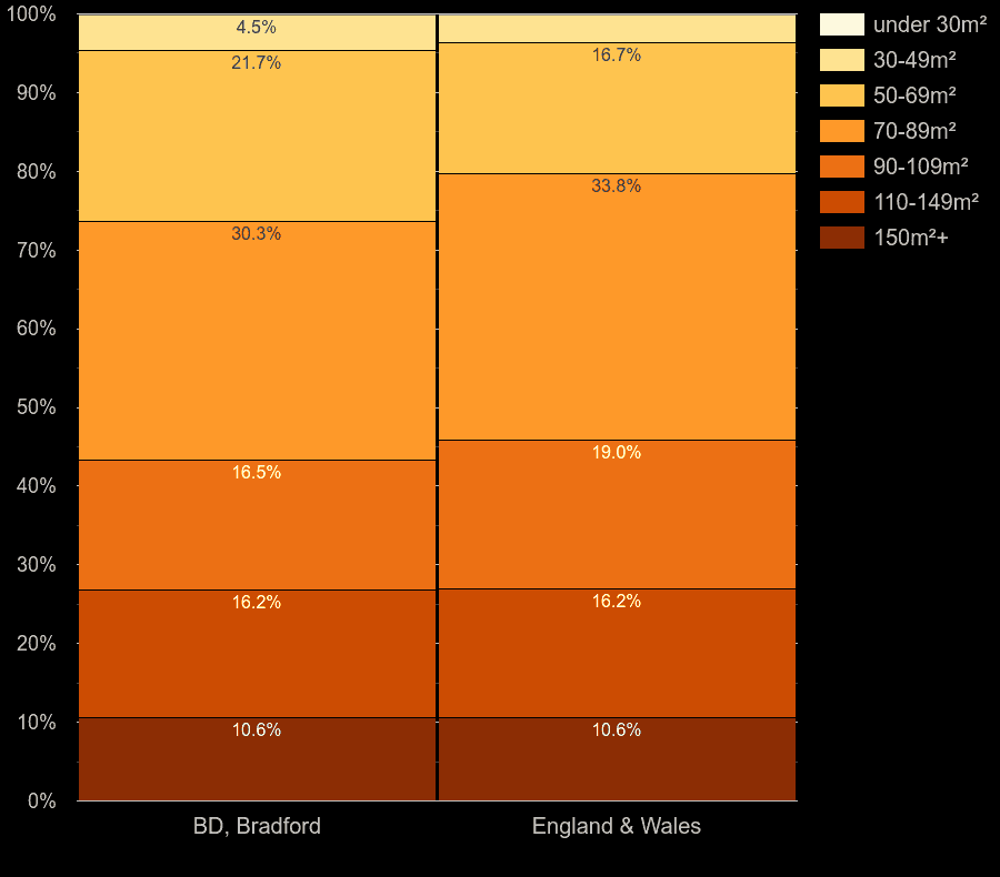 Bradford houses by floor area size