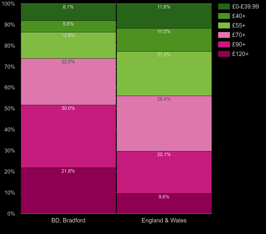 Bradford houses by heating cost per square meters