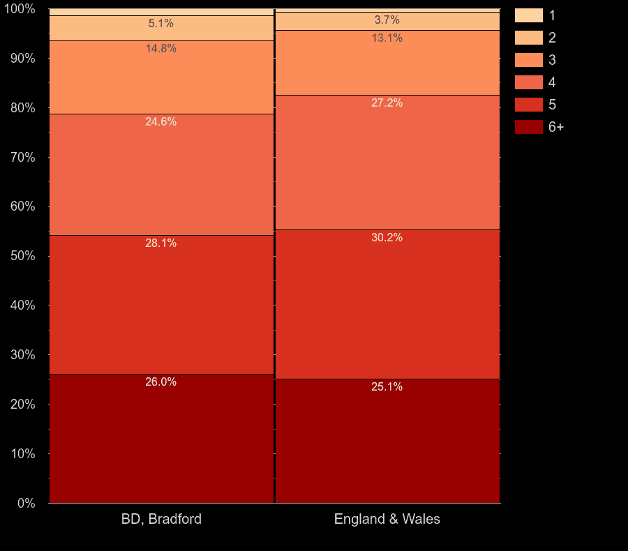 Bradford houses by number of heated rooms
