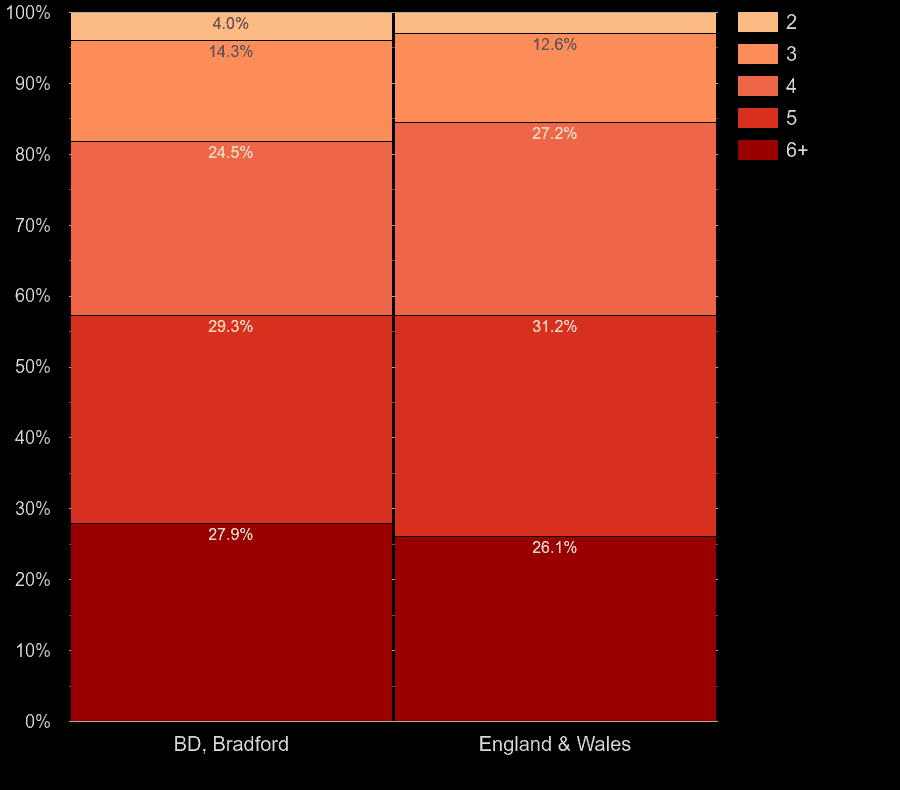 Bradford houses by number of rooms