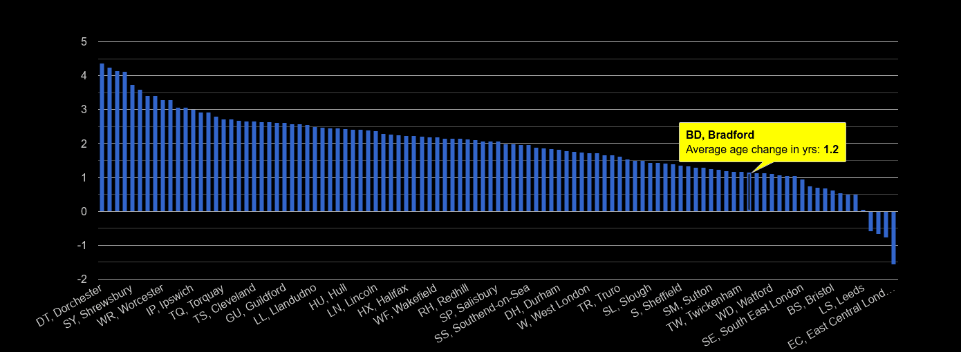 Bradford population average age change rank by year