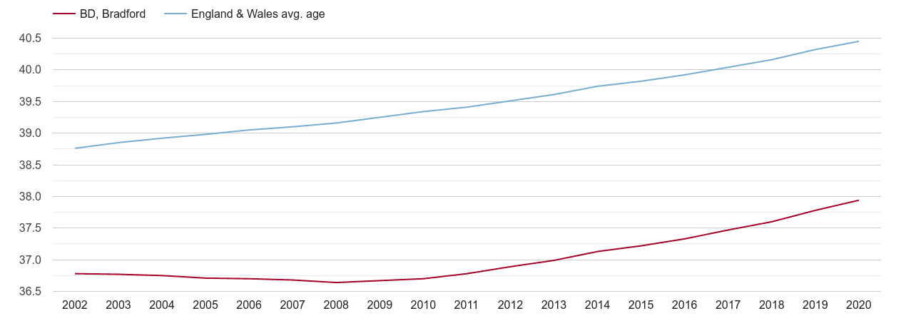 Bradford population average age by year