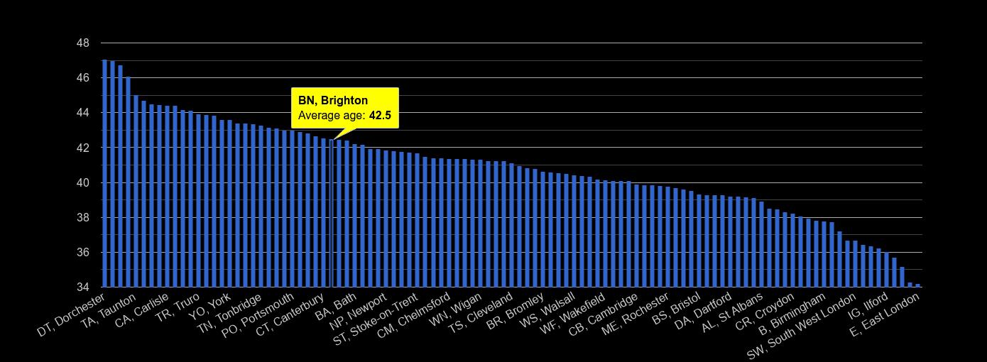 Brighton average age rank by year