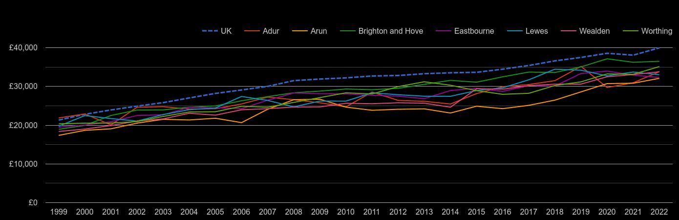 Brighton average salary by year