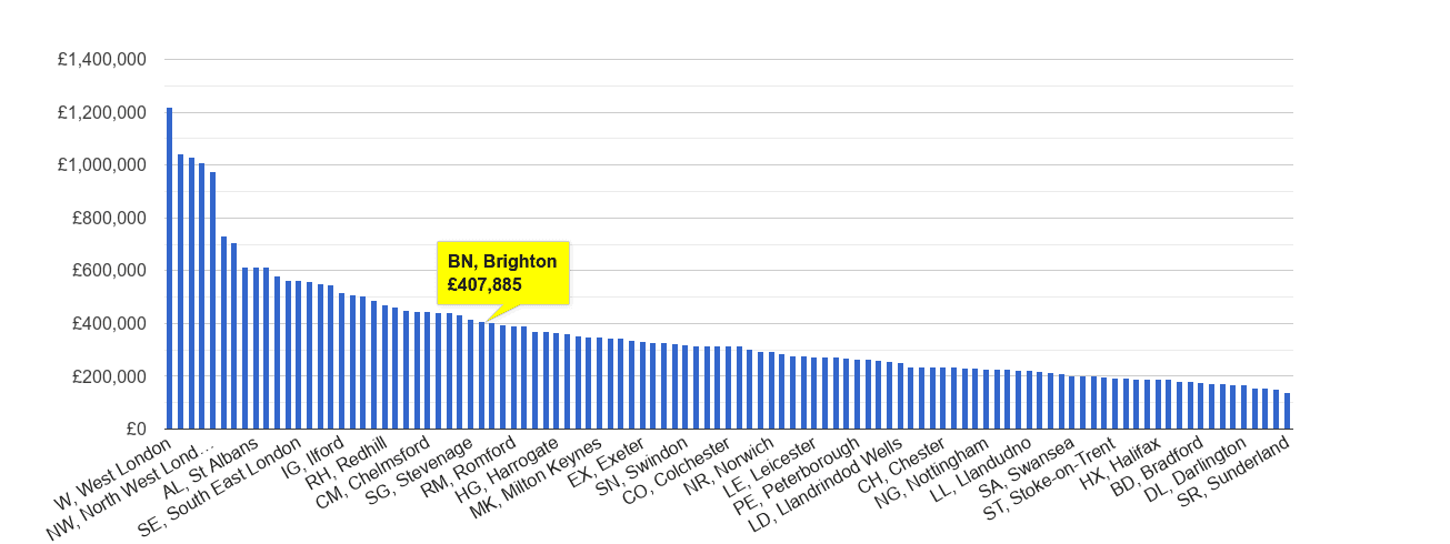 Brighton house price rank