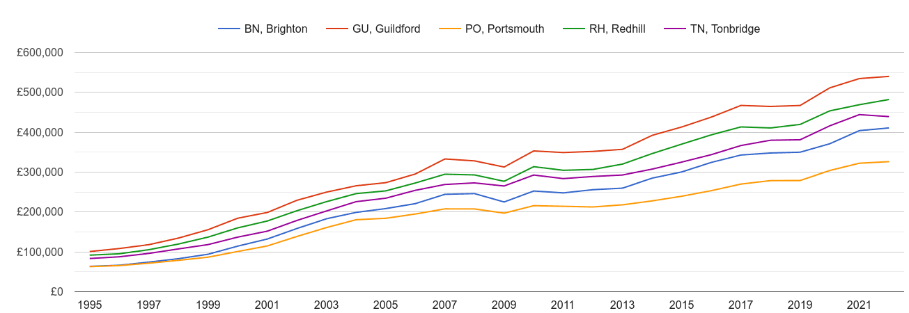 Brighton house prices and nearby areas