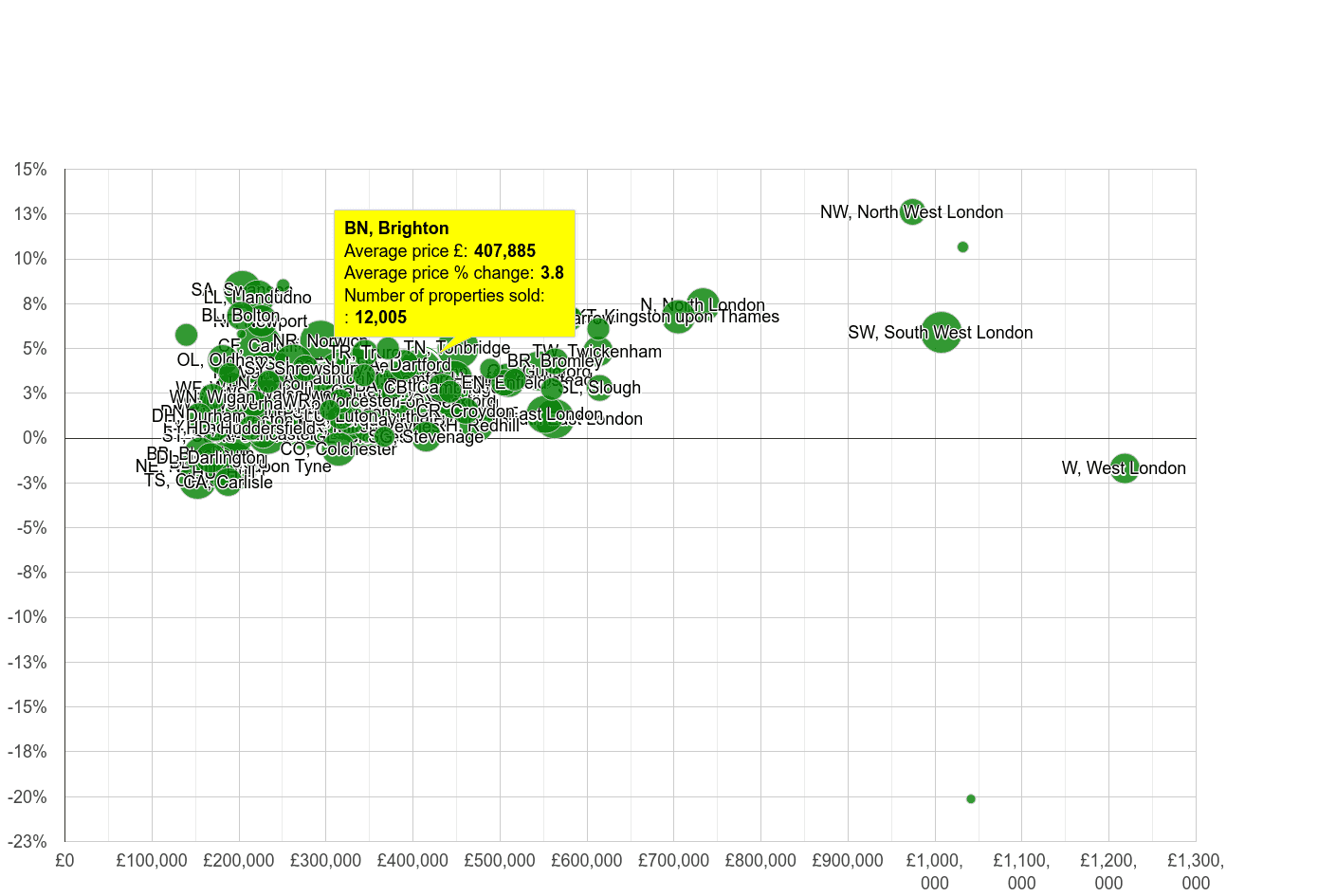 Brighton house prices compared to other areas