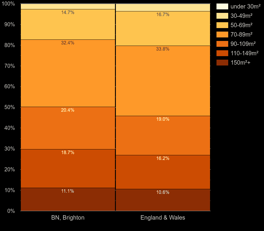 Brighton houses by floor area size