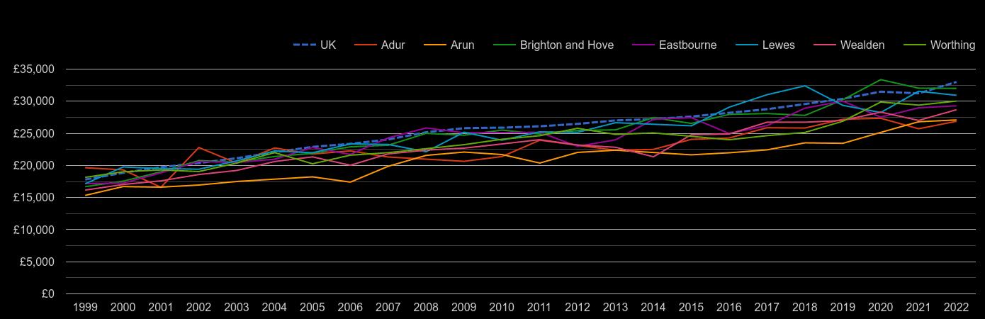 Brighton median salary by year