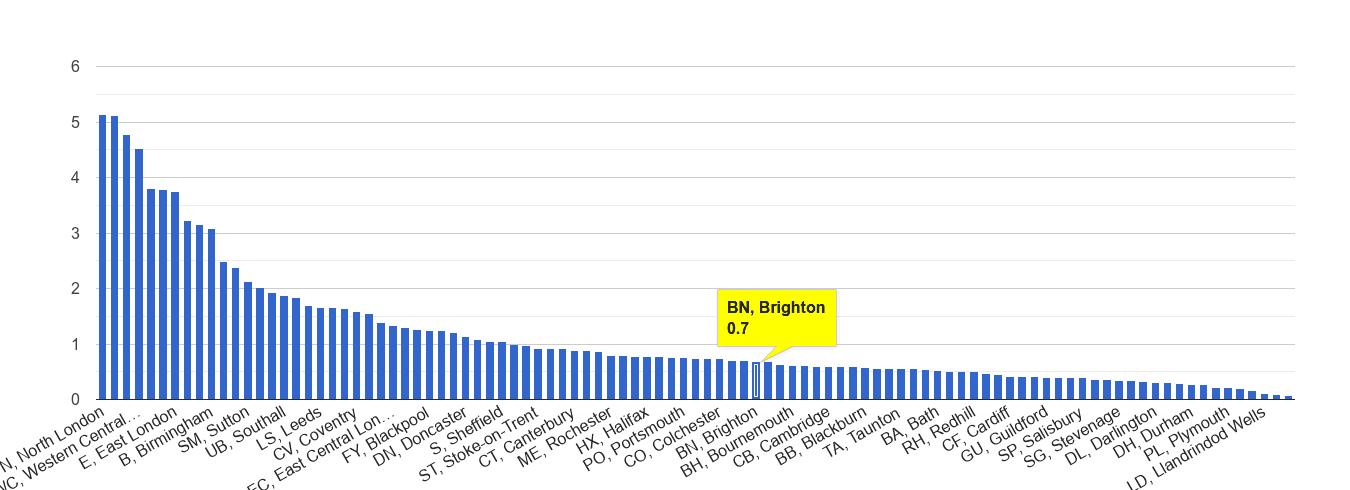 Brighton robbery crime rate rank