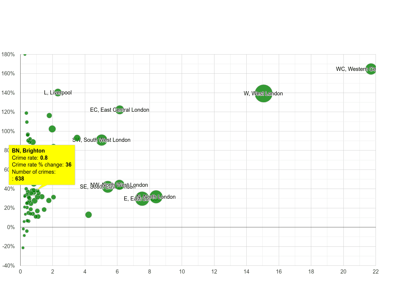 Brighton theft from the person crime rate compared to other areas