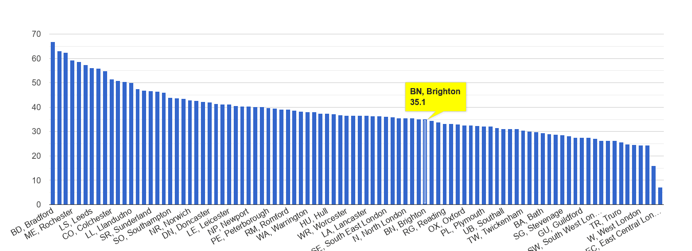 Brighton violent crime rate rank