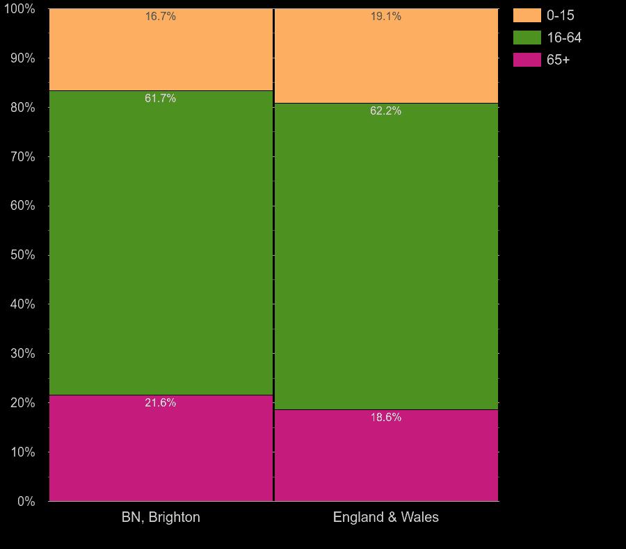 Brighton working age population share