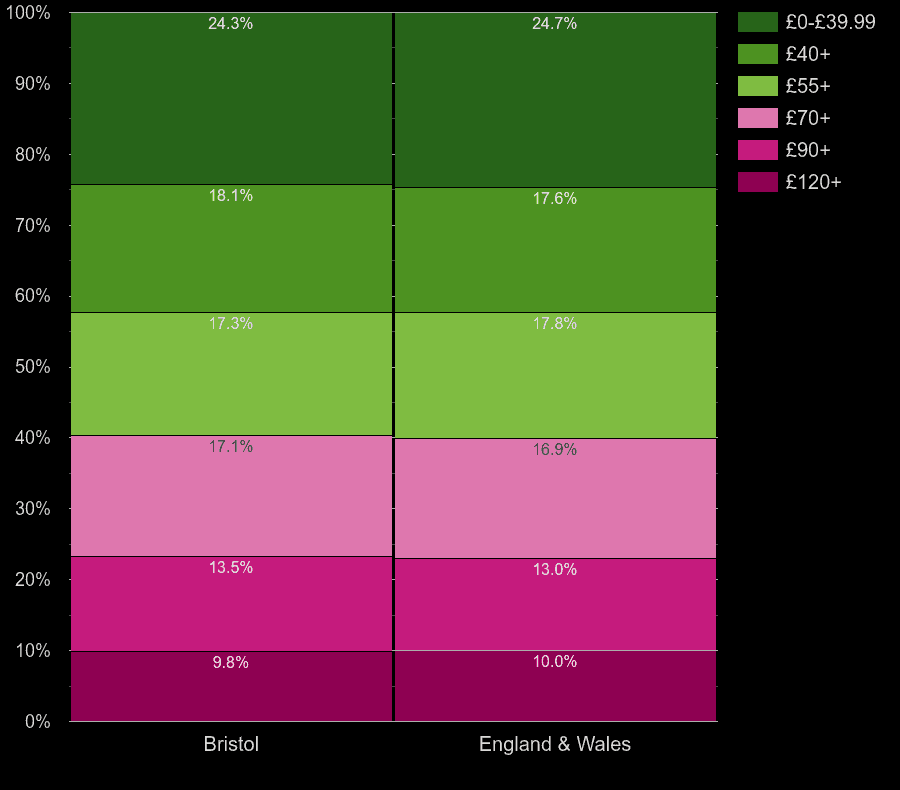 Bristol county flats by heating cost per square meters