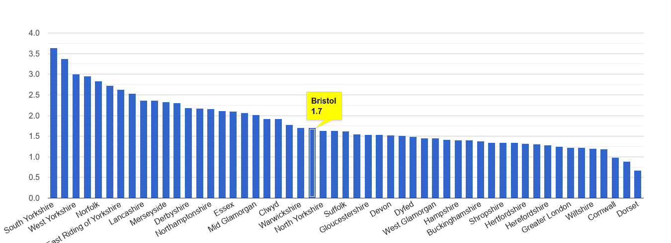 Bristol county other crime rate rank