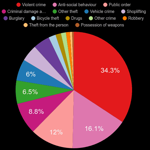 Bristol crime statistics