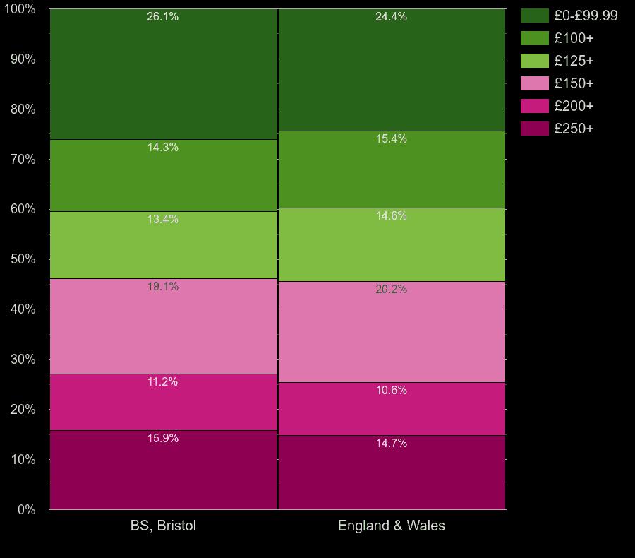 Bristol flats by heating cost per room