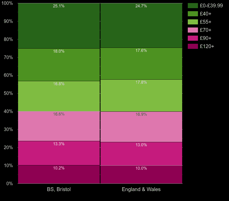 Bristol flats by heating cost per square meters