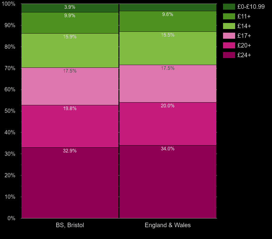 Bristol flats by lighting cost per room