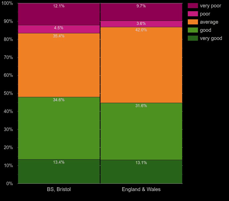 Bristol flats by windows energy efficiency