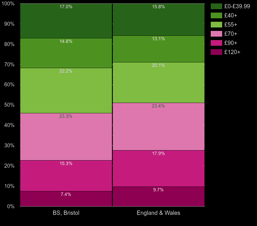Bristol homes by heating cost per square meters