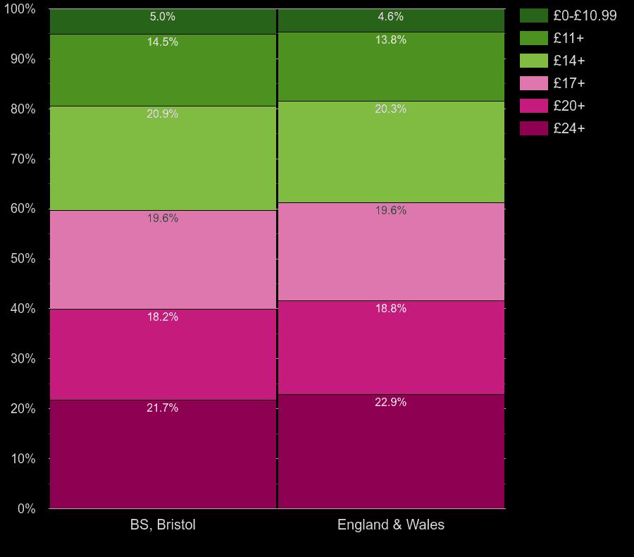 Bristol homes by lighting cost per room