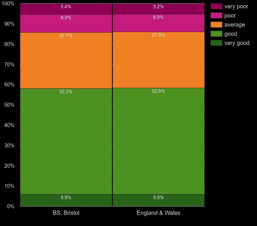 Bristol homes by main heating control energy efficiency