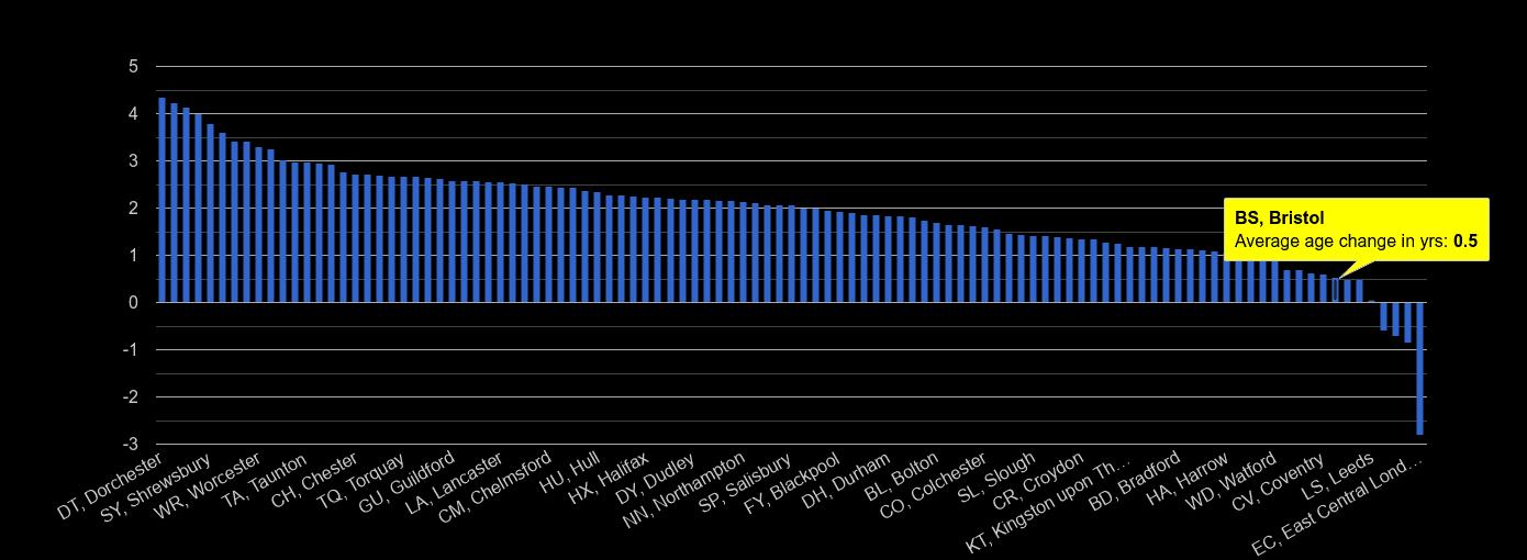 Bristol population average age change rank by year