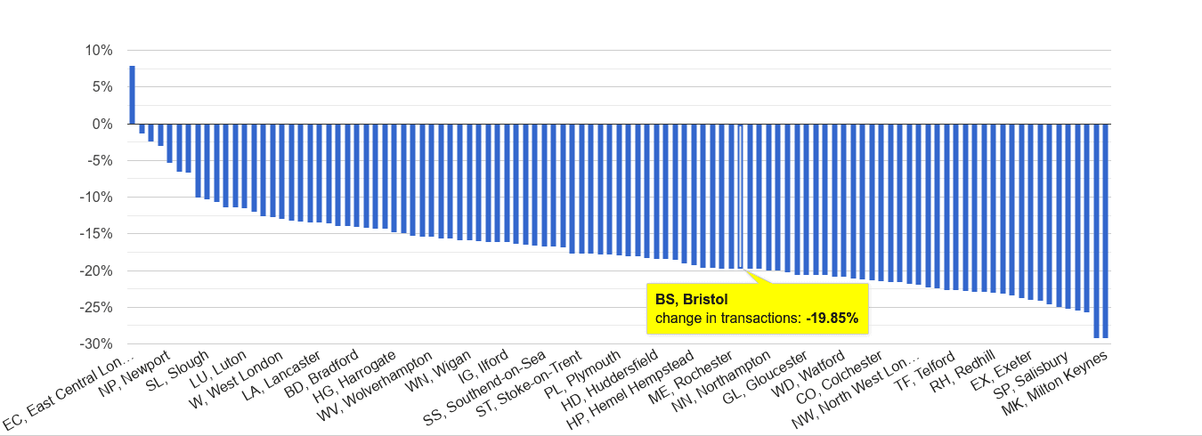 Bristol sales volume change rank
