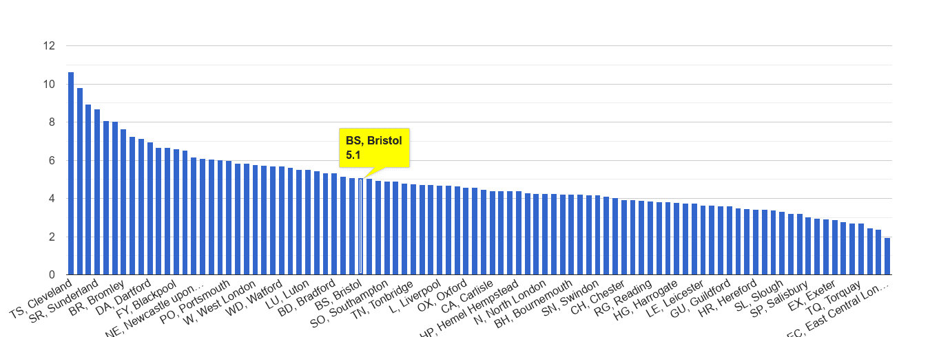 Bristol shoplifting crime rate rank