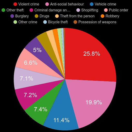 Bromley crime statistics