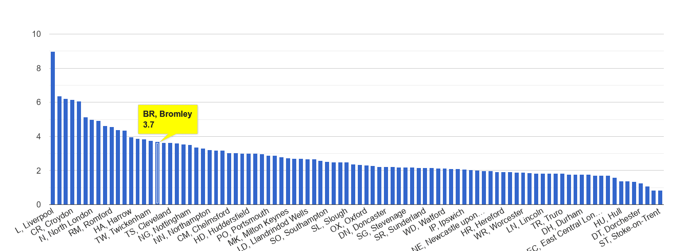 Bromley drugs crime rate rank