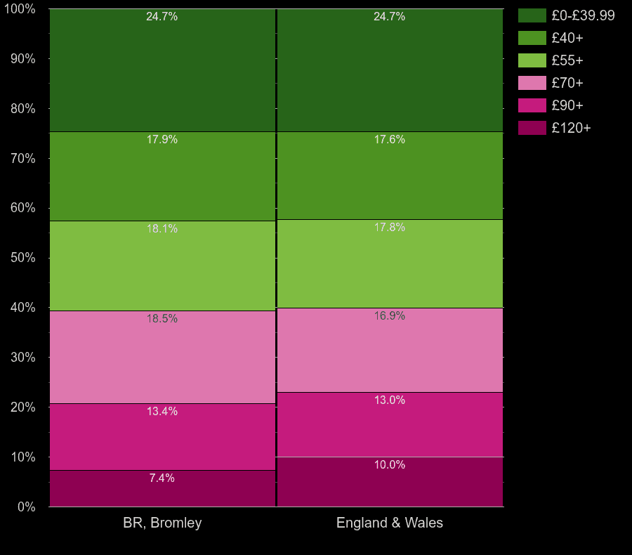 Bromley flats by heating cost per square meters
