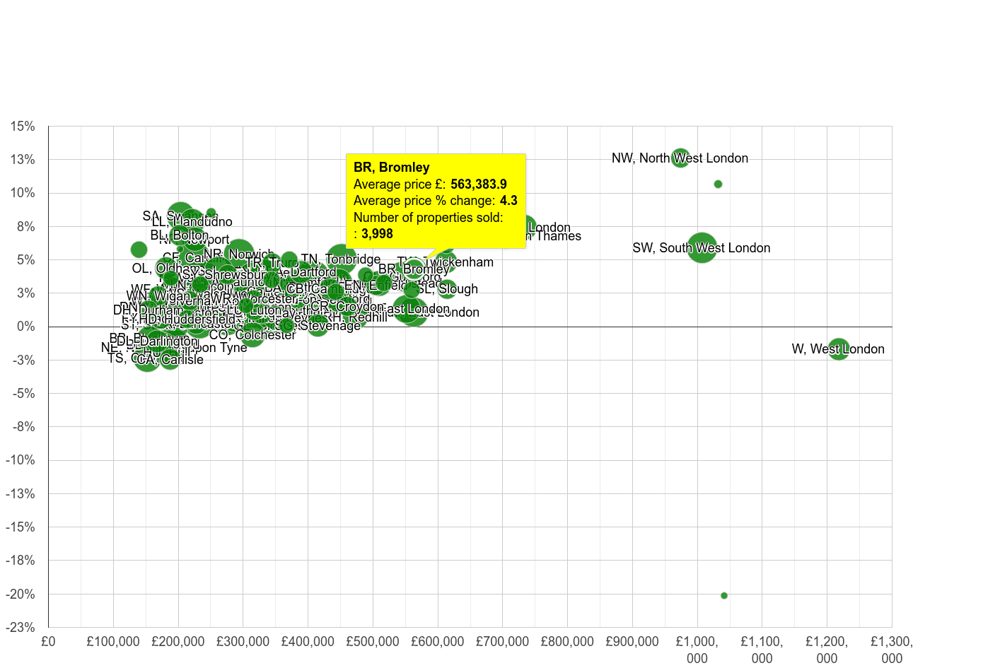Bromley house prices compared to other areas