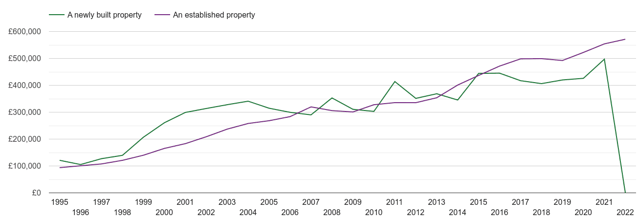 Bromley house prices new vs established