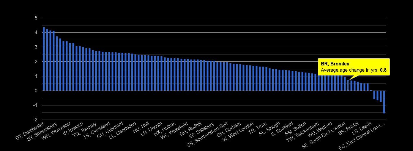 Bromley population average age change rank by year