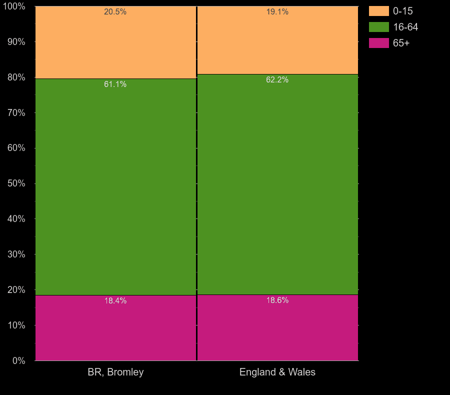 Bromley working age population share